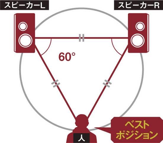 レーザー墨出し器の使い方 オーディオ スピーカ位置合わせ