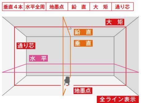 フルラインモデル レーザー墨出し器