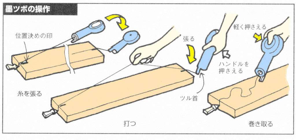 墨出し器の使い方