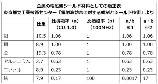 金属の電磁波シールド材料としての適正表
