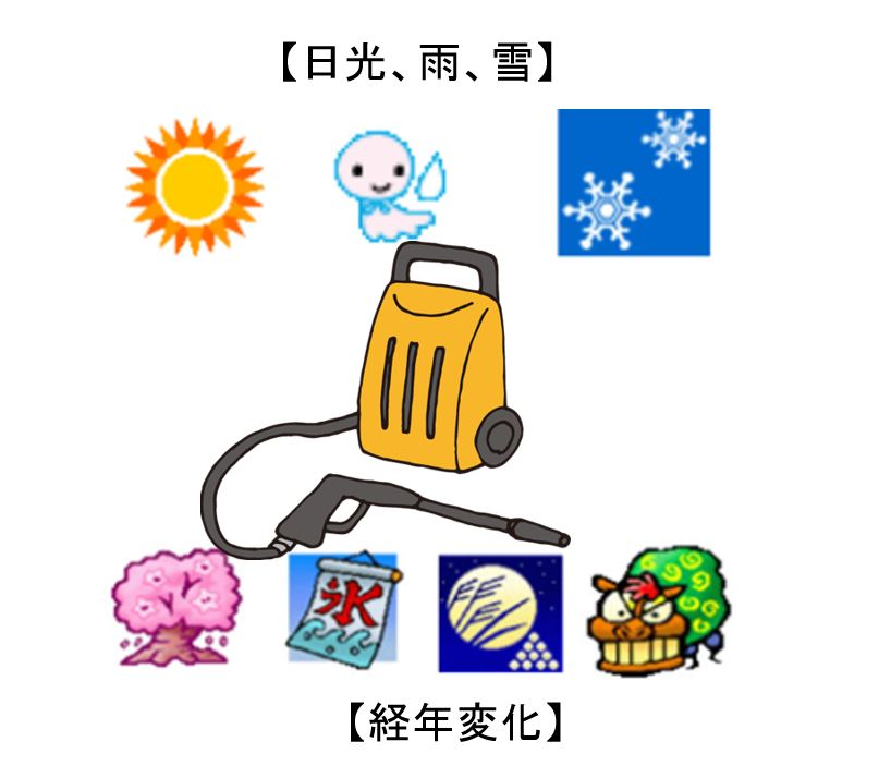 信頼性、耐久性 業務用高圧洗浄機