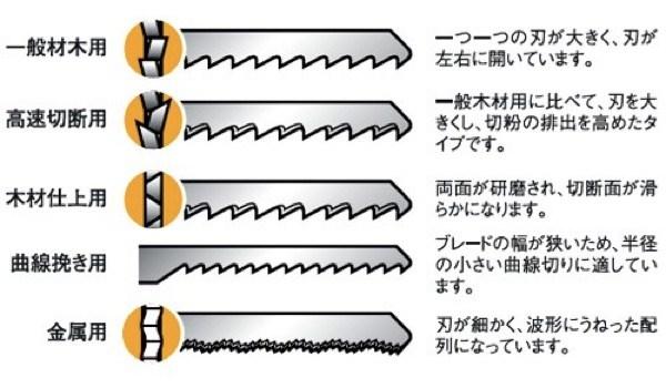 ジグソー用ブレード替刃の種類