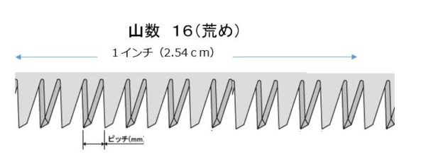 糸ノコ刃の山数、ピッチ