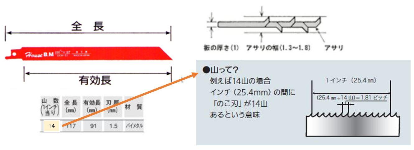 ジグソー ブレード 全長、有効長、山数、刃厚