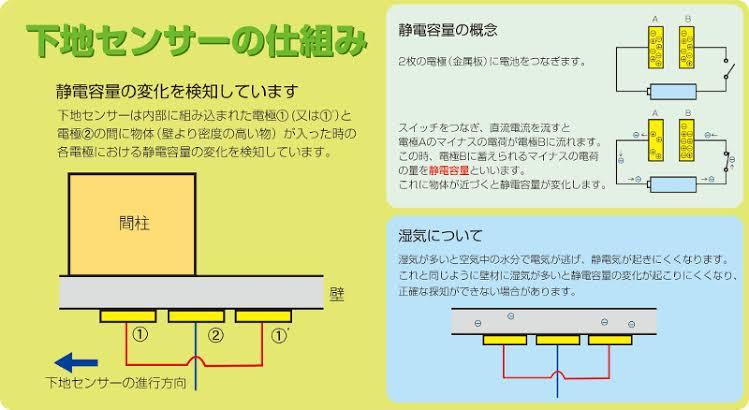 下地センサーの原理